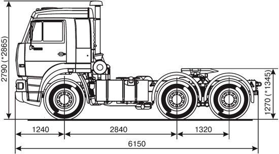габаритные размеры дореформенного КамАЗа 65116