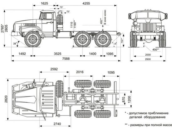 размеры стандартного Урал-4320