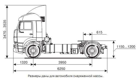 габаритные размеры КамАЗ-5460 (дореформенный)