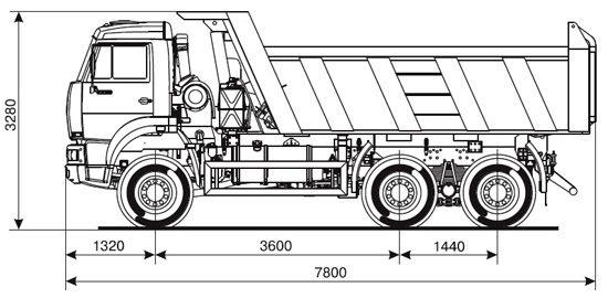 габаритные размеры самосвала КамАЗ-6522 (дореформенный)