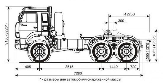 габаритные размеры дореформенного КамАЗа 65221